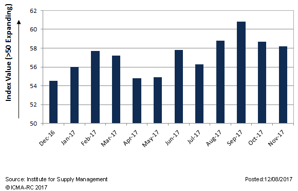 The ISM survey of activity in the manufacturing sector has shown expansion over the last 12 months.